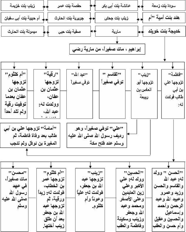 26 شجرة النبى الخاتم و أصحابة 9